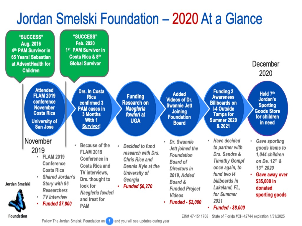 2020 At a Glance